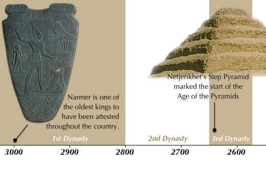 Early Dynastic Period (before 3000-2575)