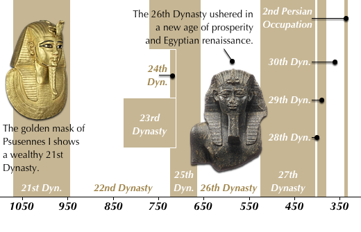 Late Dynastic Period (1070-332)